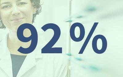 Hohe Zufriedenheit in Apotheken: Treiber sind Kollegenzusammenhalt, Betriebsklima und Arbeitsinhalte