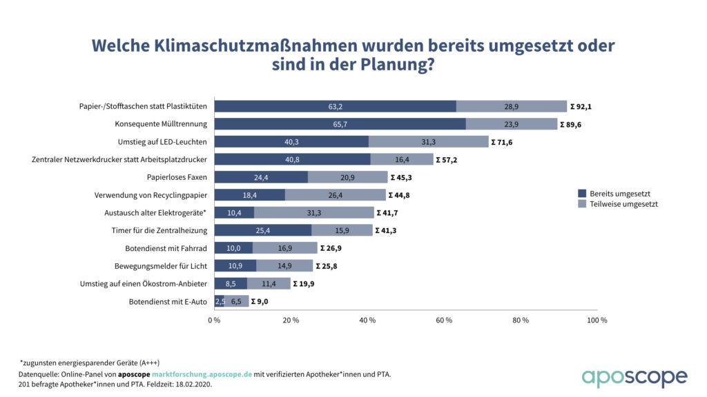 Diagramm Zahl der Woche KW 08 Klimaschutzmaßnahmen