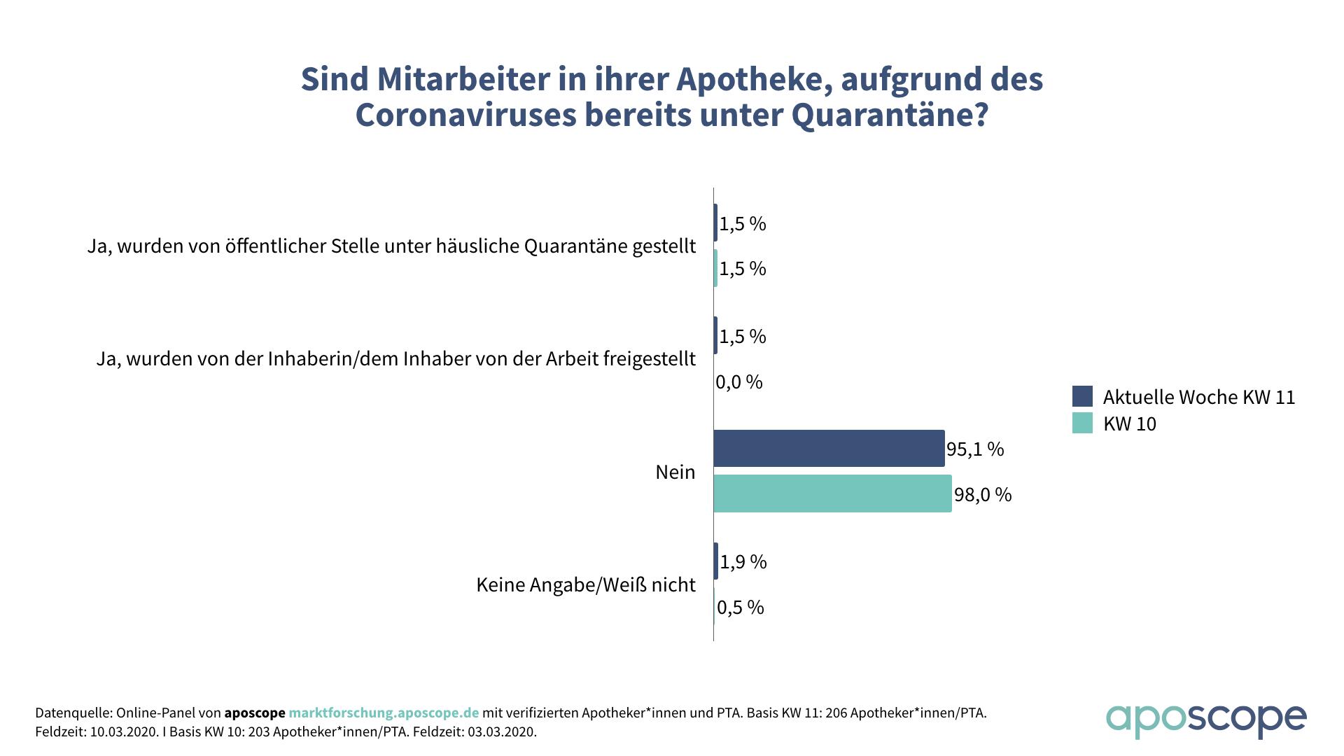 aposcope_Umfrage_Coronavirus_Apothekenmitarbeiter_Quarantäne