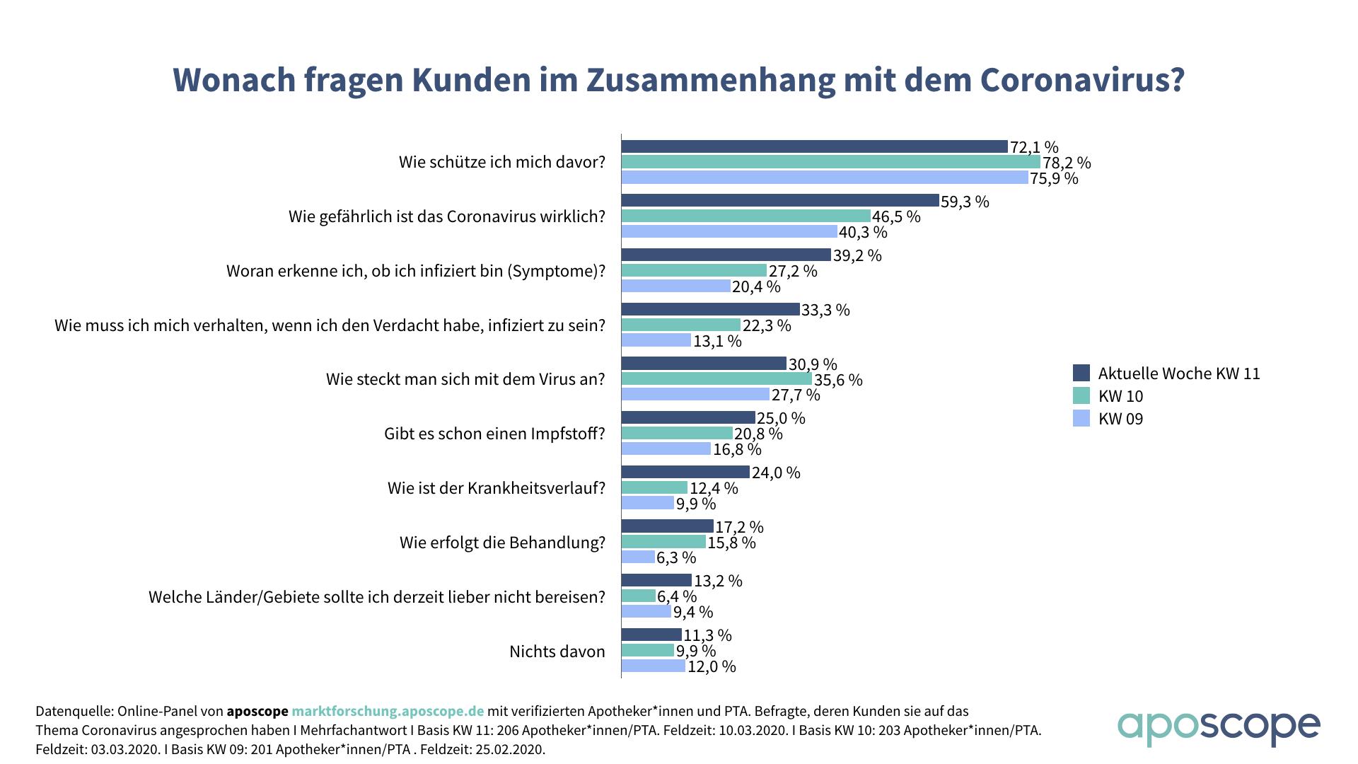 aposcope_Umfrage_Coronavirus_Kundenfragen