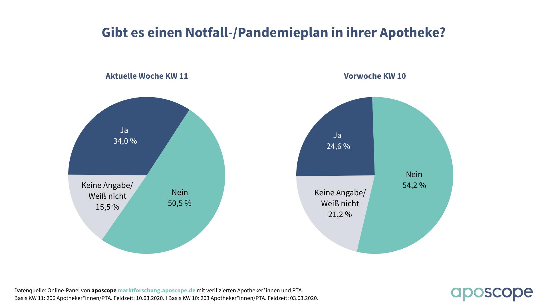 aposcope_Umfrage_Notfall_Pandemieplan_Apotheke