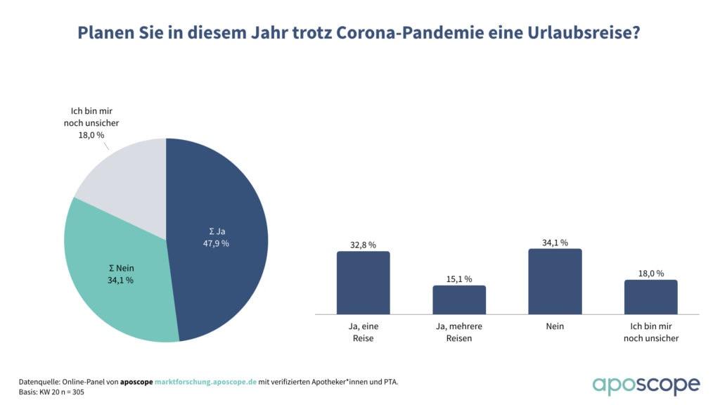 Diagramm Zahl der Woche KW 20 Coronavirus Urlaubsreise