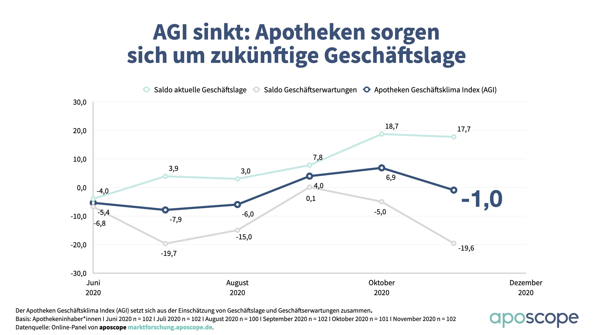 aposcope_Charts_AGI 2020