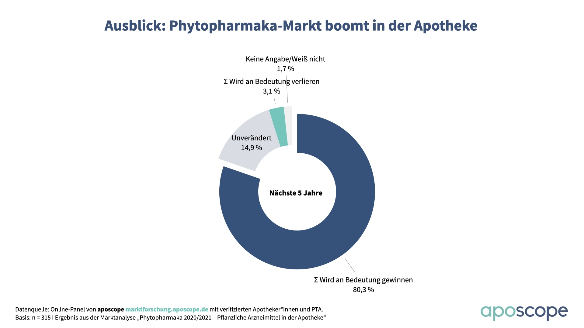 aposcope Charts Phyto Bedeutung Zukunft