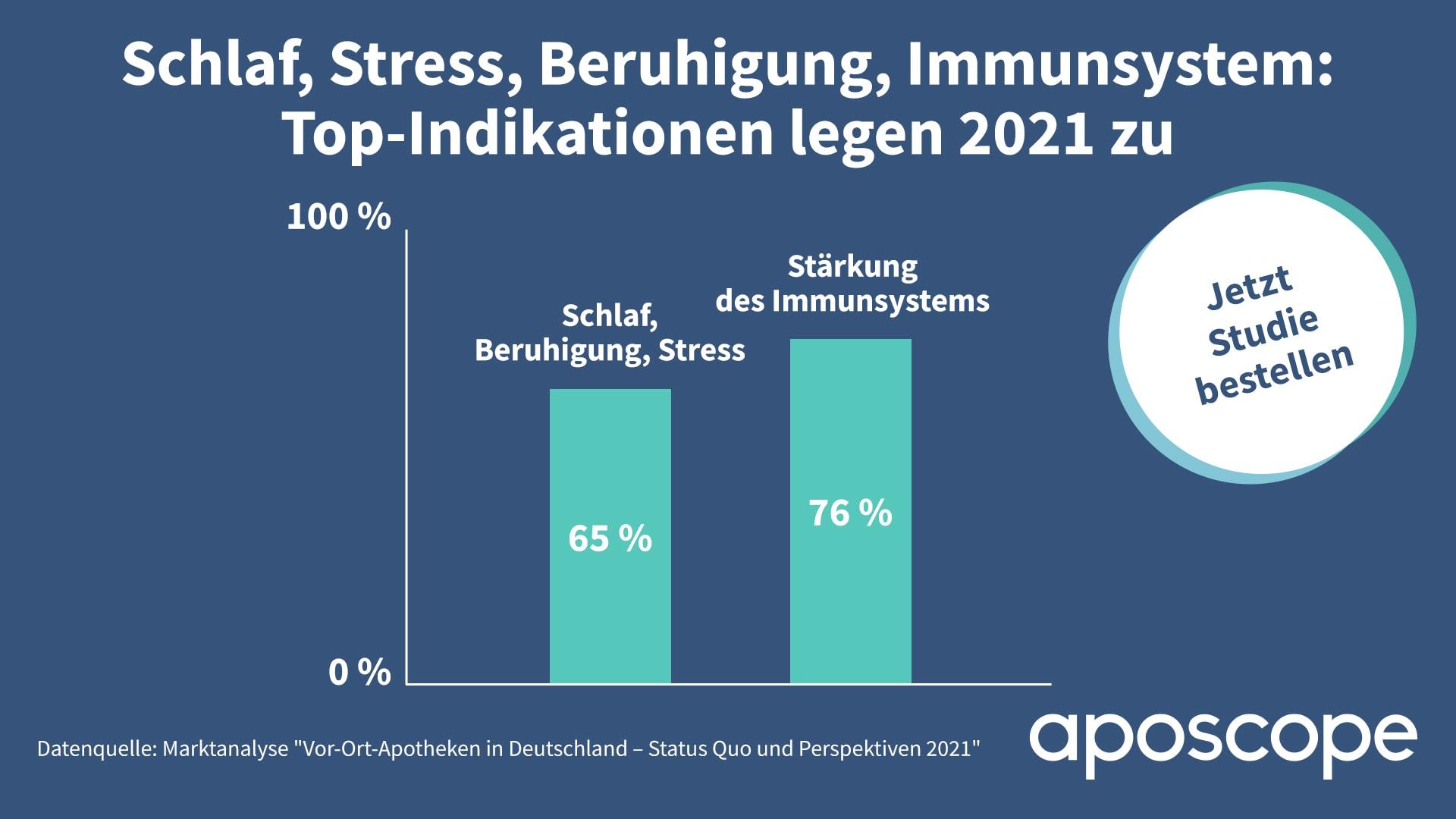 aposcope_Säulendiagramm_Top-Indikationen 2021_1920x1080px