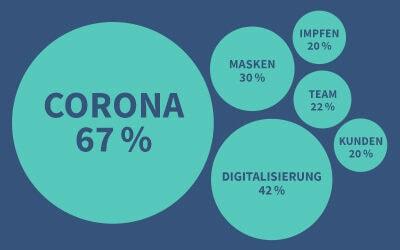 Corona, Masken & Digitalisierung: Die große Studie zur Lage der Vor-Ort-Apotheken